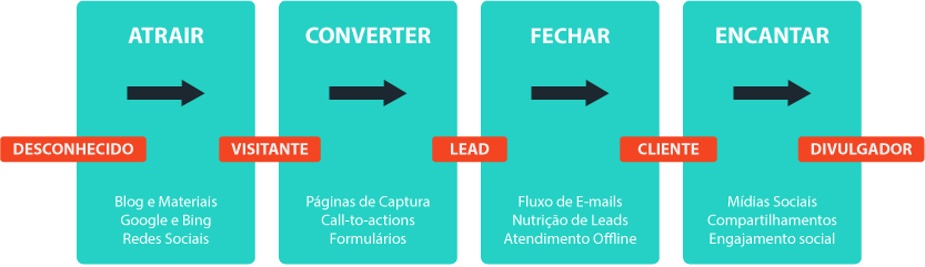 Funil-de-vendas-Inbound-Marketing-Horizontal
